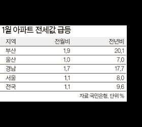 부산·울산·경남 <!HS>전세대란<!HE> 오나