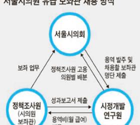 [<!HS>내<!HE> <!HS>세금낭비<!HE> <!HS>스톱<!HE>!] 서울시의원 보좌관에 5년간 100억 '편법 급여'
