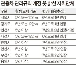 [<!HS>내<!HE> <!HS>세금낭비<!HE> <!HS>스톱<!HE>!] 서울시·경기도, 관용차 수명 1년 늘려
