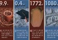 물가전쟁 100일 … 커피·설탕값 왜 9.9% 올랐나