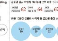 과연 금피아 … 금융회사 45곳 감사에 금감원 출신