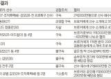축구 승부조작 14명 기소…조폭 브로커 '몸통' 확인