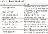 청남대 금·토·일요일 야간에도 개장-충북 … 노인·장애인에 수도권 철도 무임카드-강원