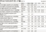 <!HS>공모주<!HE>펀드 올해 수익률 2.14% '속 빈 강정'