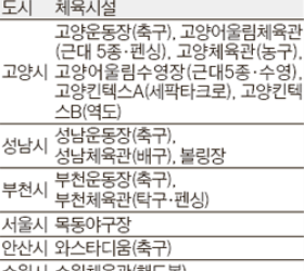 인천<!HS>아시안게임<!HE> 8곳서 분산 <!HS>개최<!HE>
