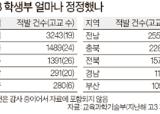 고교 202곳, 학생부 '슬쩍' 고쳐