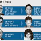 김정은 주위엔 권력세습 북한 태자당
