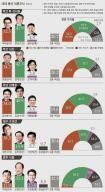 민주당 부산·경남서 약진 … 요동치는 낙동강 벨트