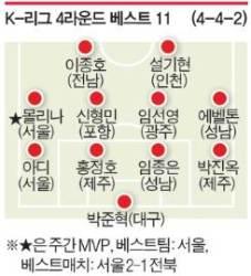 K-리그 4라운드 MVP, '득점 선두' FC서울 몰리나 선정
