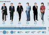 박근혜 가장 보수, 문재인 가장 진보, 안철수는