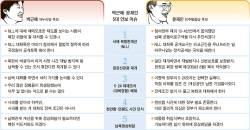 """박근혜 """"천안함 폭침"""" 문재인 """"침몰 → 폭침"""""""