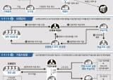 '알카포네 효과'노리는 국세청