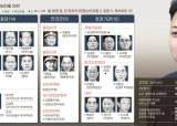북 권력이동 … 군부 밀리고 <!HS>당<!HE> 정치국이 30명 중 25명