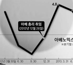 4.8 → 1% 성장률 쇼크 … <!HS>아베노믹스<!HE> 엔진 꺼지나