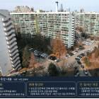 '재건축 막던 대못' 소형평형 의무비율 폐지