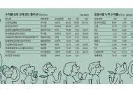 [J-컨슈머리포트] 개인연금펀드 수익, 한투밸류·신영·KB 순
