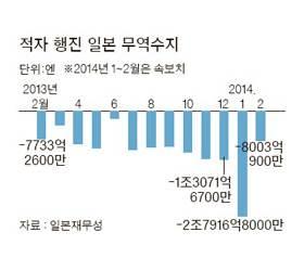 <!HS>아베노믹스<!HE> 엔저 역풍 … 20개월 연속 무역적자