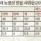 한국 노벨상 5~10년내 받을 가능성은