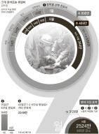 [신성식의 레츠 고 9988] 특진·병실료 대폭 인하 … 급하지 않은 수술은 9월에