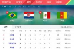 [<!HS>2014<!HE> <!HS>브라질<!HE>] <!HS>월드컵<!HE> A조 순위, <!HS>브라질<!HE>·멕시코 16강 진출 확정