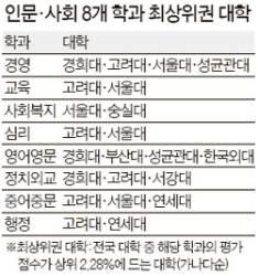경희·고려·서울·성균관대 경영학과 최상위권 올라