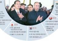 중국엔 가스, 한·일과는 경협 … 러, 아시아로 중심이동