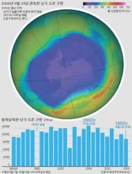 [<!HS>강찬수<!HE>의 <!HS>자연<!HE>, <!HS>그<!HE> <!HS>비밀<!HE>] 뻥 뚫린 지구 보호막 … 남극 오존구멍 왜 줄지 않을까