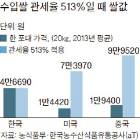 '쌀 관세율 513%' WTO 동의 … 발언권 센 미국 입김에 달려