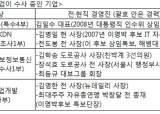 검찰, MB정권 '낙하산' 공기업 줄줄이 수사 … 구 여권 실세 겨냥하나