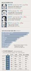 <!HS>대학<!HE>들 의견 반영 … '취업의 질' 지표도 추가