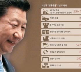[<!HS>유상철<!HE>의 차이 나는 <!HS>차이나<!HE>] 유행어 된 '마오덩시'… 부패와 전쟁 후 시진핑 위상 치솟아