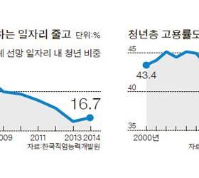 함안에 대졸 초임 5400만원 … 대전엔 난임