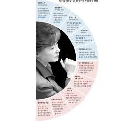 '박근혜 사람들' 당·청 10인이 본 대통령 선택