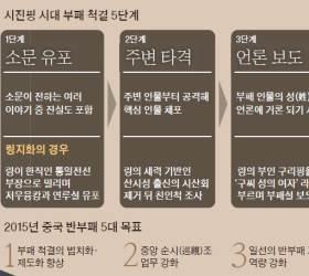 [<!HS>유상철<!HE>의 차이 나는 <!HS>차이나<!HE>] 비리 흘려 압박, 불륜 터뜨려 '대못' … 시진핑 부패척결 공식