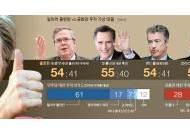 박근혜식 대세론, 클린턴 … 미국판 9룡 전쟁, 공화당