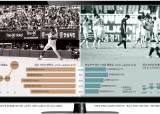 69억 vs 350억 … 축구는 야구가 부럽다