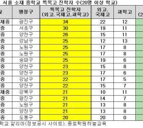 서울소재 중학교 중 <!HS>특목고<!HE> 진학 가장 많은 곳은?