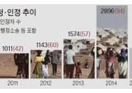 [취재일기] 난민신청 치솟는데 바닥 기는 난민인정률