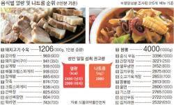 돼지고기 수육, 칼로리 1위 … 나트륨 제일 많은 건 짬뽕