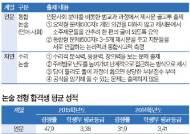 논술 전형…학생부·논술 반영 비율 각각 50%