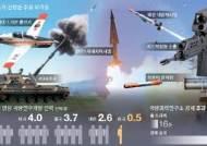 """""""K9자주포·K2전차, 이대로 가면 국제시장서 퇴출"""""""