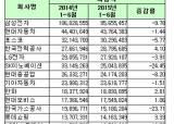 한국기업, 장사 참 못했다…매출액 상위 20개사 중 14개사 매출 감소