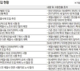 두산, 모든 계열사 <!HS>임금피크제<!HE> 확정 … 10대 그룹 중 두 번째