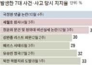 세월호·메르스 … 큰 사건 많았던 30개월 … 정윤회 문건, 성완종 리스트에 정국 요동
