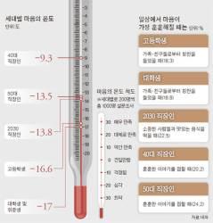 [오늘의 데이터 뉴스] 꽁꽁 언 한국인 … '마음 온도' 영하 14도