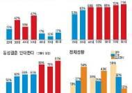"""50대 절반 """"한국으로 역이민 고려"""""""