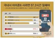[인포그래픽 뉴스] 아이폰6 사려면 몇 시간 일해야 하나
