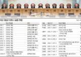 [단독] 그만둔 대법관 35명 중 24명 1년 내 변호사 개업