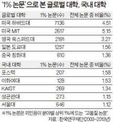 한국 논문 수 12위 … 인용 횟수는 32위