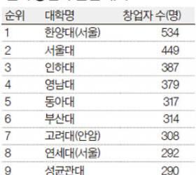 [2015 대학평가] 벤처창업자 배출, 한양대·서울대·인하대 순